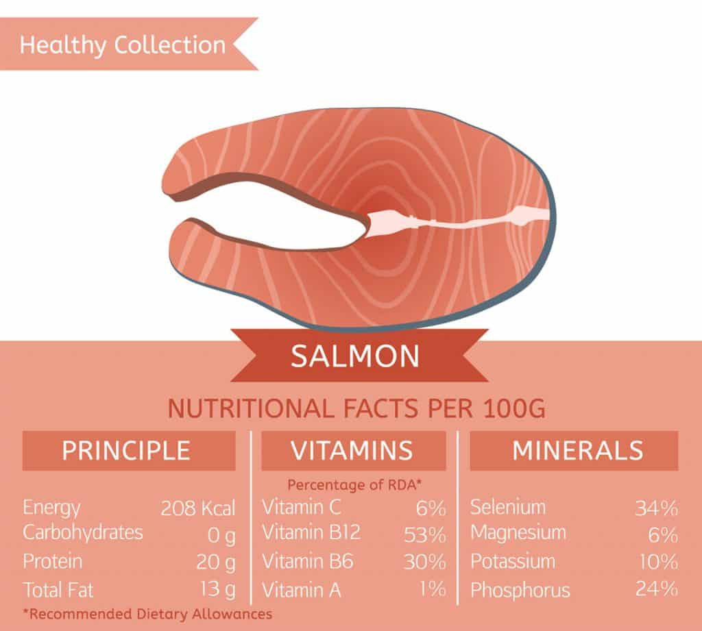 What's in salmon